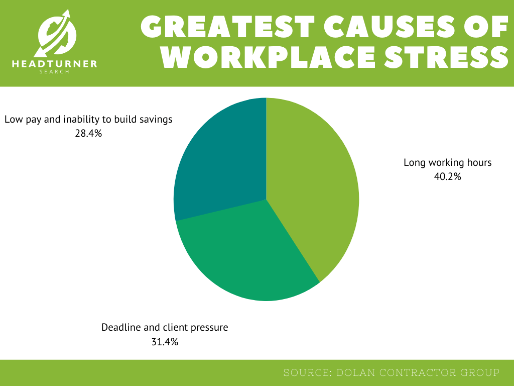 Workplace stress - what can employers do to help ...